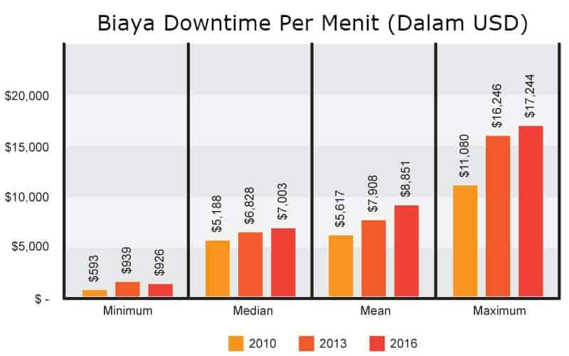 biaya kerugian downtime per menit